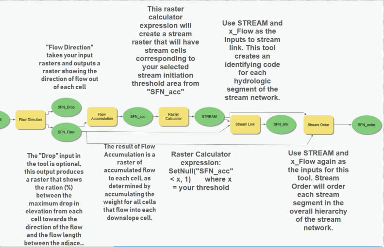Fenske_Lab3_ModelBuilder3